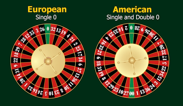 3 Ways to win in roulette - roulette wheels - American roulette and European roulette
